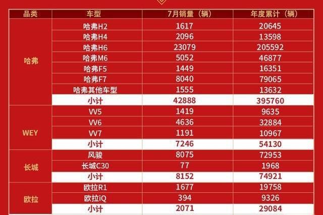 【车问大师】长城汽车7月销量突破6万辆 同比激增11.09% 新车出口持续保持增长