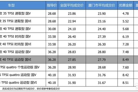 最高优惠8.51万 奥迪A4L平均优惠7.98折