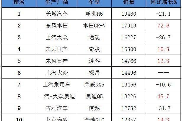 7月SUV销量:CR-V暴涨72.6%,途观狂跌,哈弗H6江山不保!