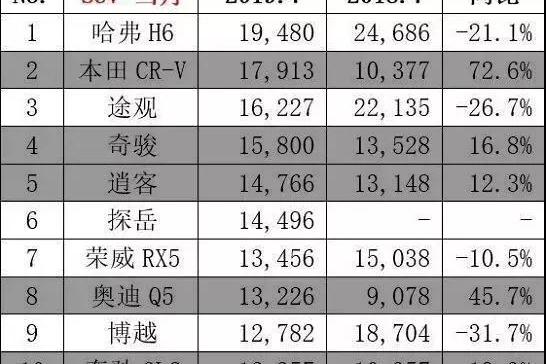 """7月SUV销量前十,哈弗H6依旧夺冠,合资表现最""""抢镜"""""""