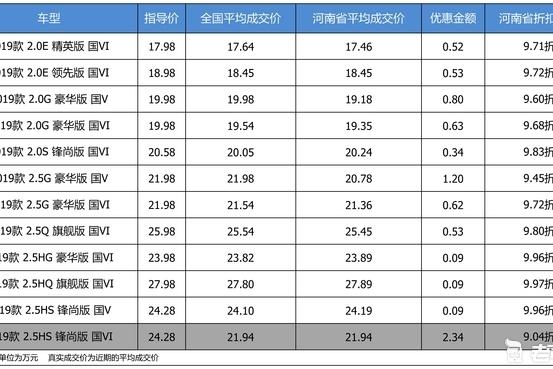 优惠不高 广汽丰田凯美瑞最高优惠2.34万