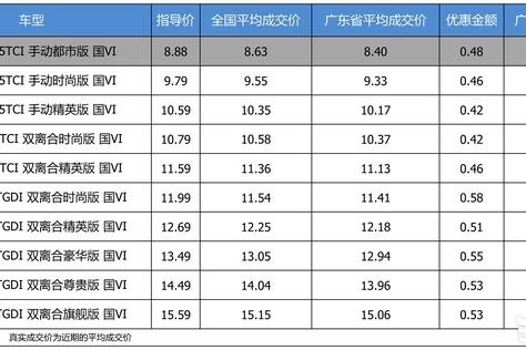 优惠不高 奇瑞瑞虎8 2019款最高优惠0.58万