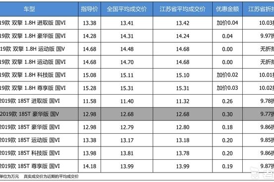 最高优惠0.3万 打9.92折的广汽丰田雷凌了解一下