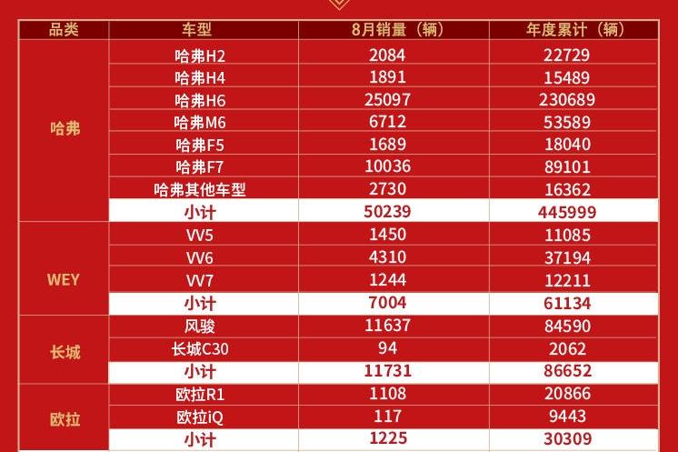 GBN观察 | 长城汽车8月销量破7万辆 海外市场销量翻番