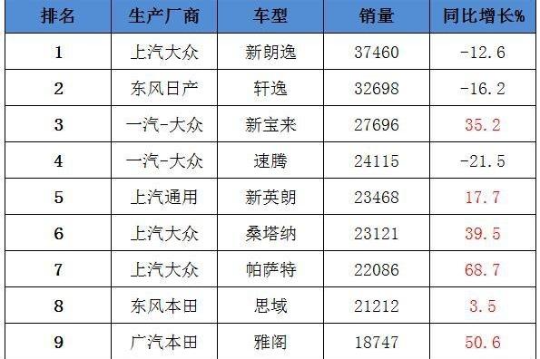 8月轿车销量TOP10:雅阁不畏召回继续大涨,雷凌压倒卡罗拉