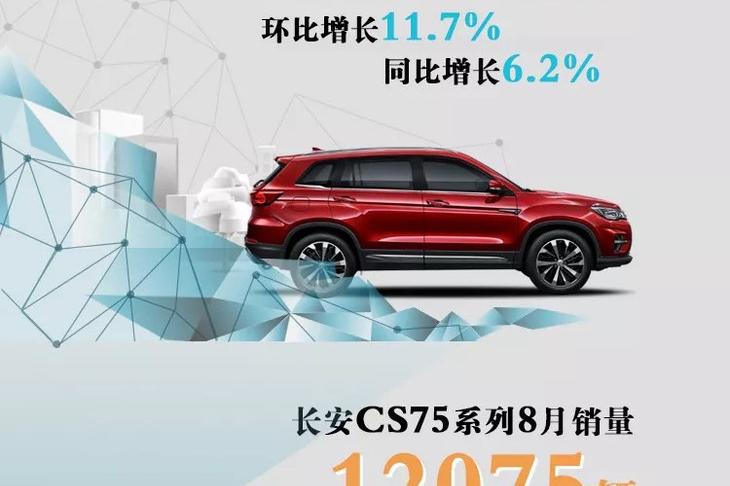 8月长安汽车销量出炉 共销售92075辆 同比增长6.2%