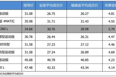 最高优惠5.7万 奔驰C级平均优惠8.67折