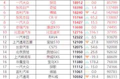 8月汽车销量排行,捷途X70进前十,轩逸反超朗逸排第一
