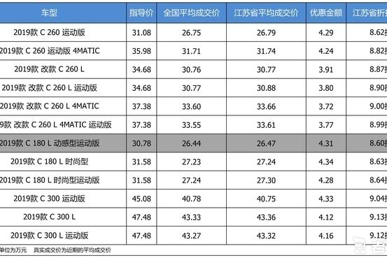 最高优惠4.34万 奔驰C级平均优惠8.86折