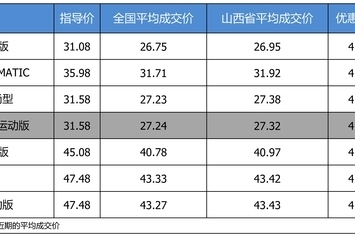 最高优惠4.26万 奔驰C级平均优惠8.89折