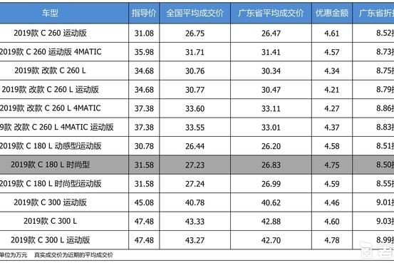 最高优惠4.78万 奔驰C级平均优惠8.76折