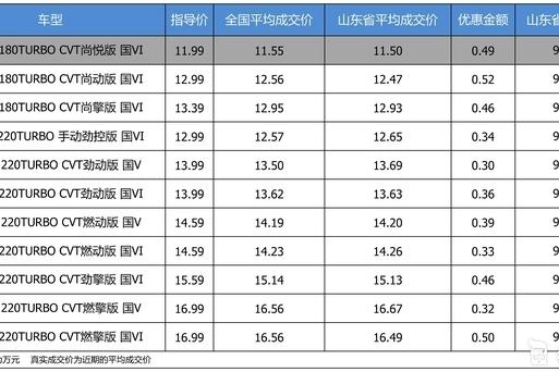 最高优惠0.52万 打9.71折的东风本田思域了解一下