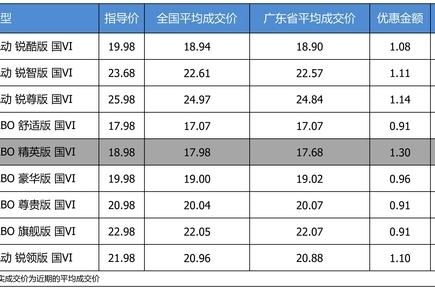 最高优惠1.3万 打9.51折的广汽本田雅阁了解一下