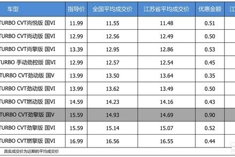 最高优惠0.9万 打9.64折的东风本田思域了解一下