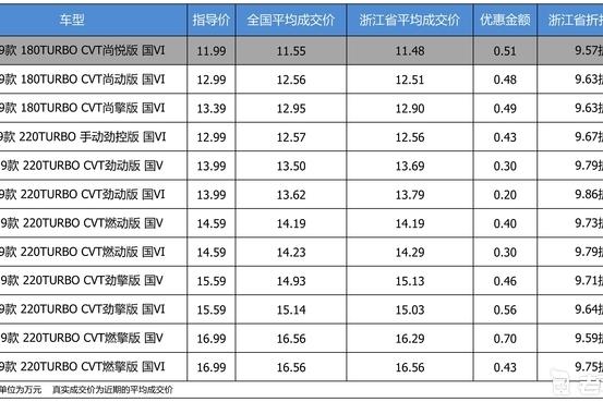 最高优惠0.7万 打9.7折的东风本田思域了解一下
