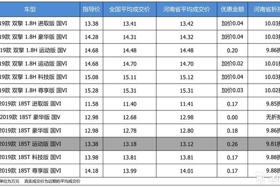 最高优惠0.26万 打9.94折的广汽丰田雷凌了解一下