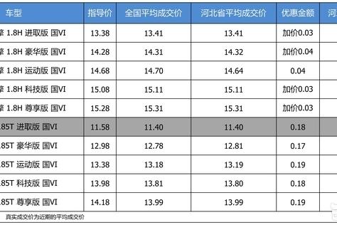 最高优惠0.19万 打9.94折的广汽丰田雷凌了解一下