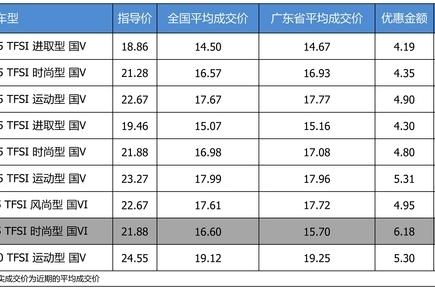 最高优惠6.18万 奥迪A3平均优惠7.75折