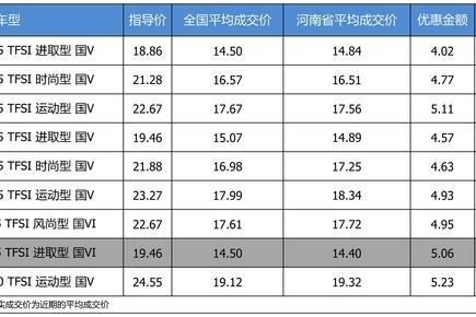 最高优惠5.23万 奥迪A3平均优惠7.76折