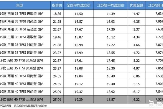 最高优惠6.22万 奥迪A3平均优惠7.74折