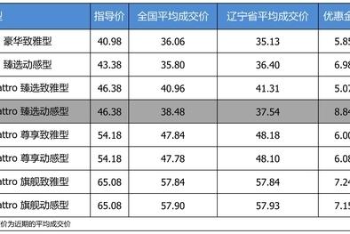 最高优惠8.84万 奥迪A6L平均优惠8.69折