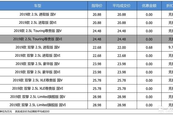 价格坚挺的丰田亚洲龙 20多万你会选它吗?