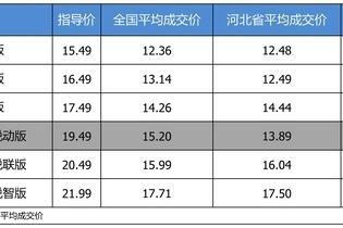 最高优惠5.6万 雪佛兰迈锐宝XL平均优惠7.8折
