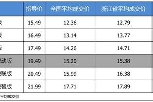 最高优惠4.11万 雪佛兰迈锐宝XL平均优惠8.17折