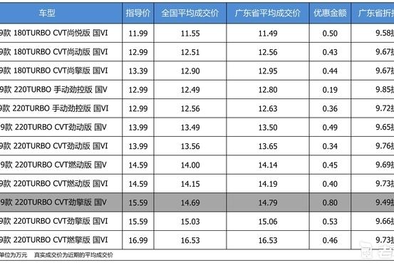 最高优惠0.8万 打9.68折的东风本田思域了解一下