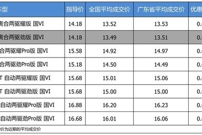 【广东省篇】优惠不高 领克02 2019款最高优惠0.69万