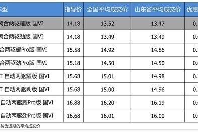 【山东省篇】优惠不高 领克02 2019款最高优惠0.72万