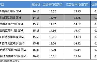 优惠不高 领克02 2019款最高优惠0.76万