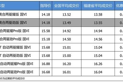 【福建省篇】优惠不高 领克02 2019款最高优惠0.64万