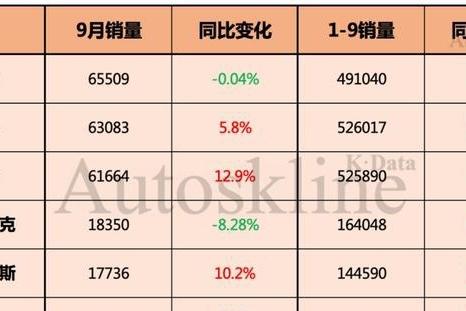 豪华品牌销量分析:宝马全面反超奔驰,凯迪拉克9月下滑最狠