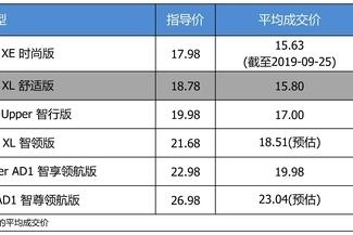 低配只要15.63万 日产天籁平均优惠8.56折