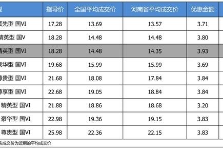 最高优惠3.93万 别克君威平均优惠8.19折