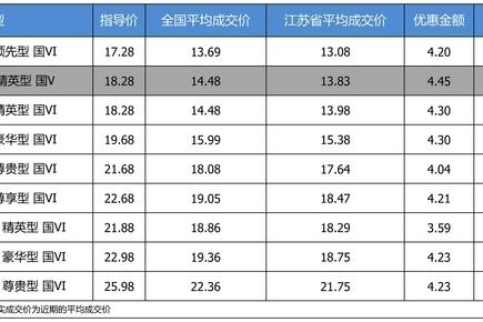 最高优惠4.45万 别克君威平均优惠7.98折