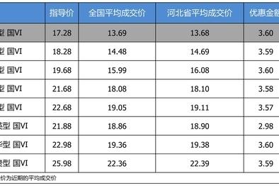 最高优惠3.6万 别克君威平均优惠8.32折