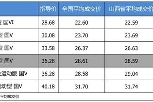 最高优惠8.44万 奥迪A4L平均优惠7.91折