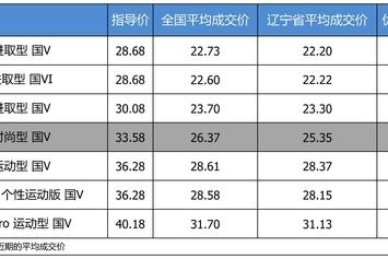 最高优惠9.05万 奥迪A4L平均优惠7.73折