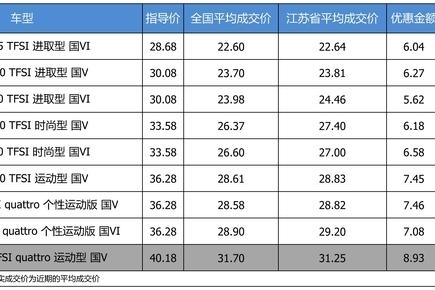 最高优惠8万9 奥迪A4L平均优惠7.98折
