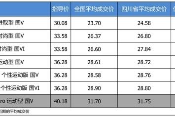 最高优惠8.43万 奥迪A4L平均优惠8.02折