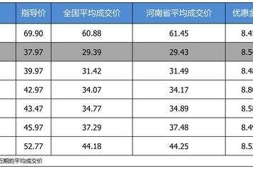 最高优惠8.8万 凯迪拉克CT6平均优惠8.13折