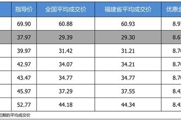 最高优惠9万 凯迪拉克CT6平均优惠8.11折