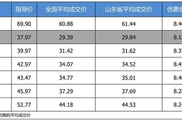 最高优惠8.46万 凯迪拉克CT6平均优惠8.18折