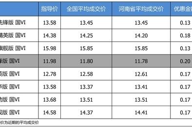 优惠不高 一汽丰田卡罗拉最高优惠0.2万