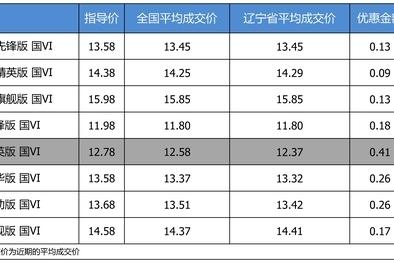 优惠不高 一汽丰田卡罗拉最高优惠0.41万