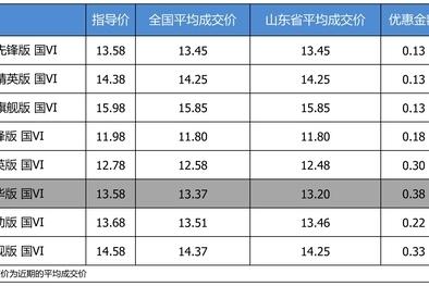 优惠不高 一汽丰田卡罗拉最高优惠0.38万
