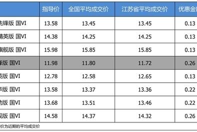 优惠不高 一汽丰田卡罗拉最高优惠0.26万