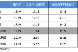 最高优惠4.29万 雪佛兰迈锐宝XL平均优惠7.95折